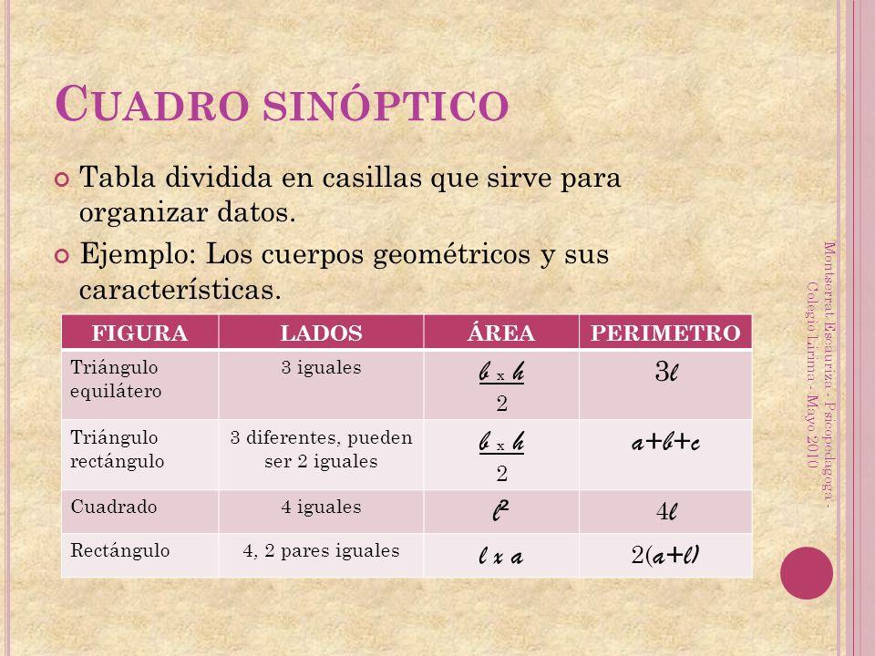 C UADRO SINÓPTICO Tabla dividida en casillas que sirve para organizar datos. Ejemplo: Los cuerpos geométricos y sus características. FIGURALADOSÁREAPE