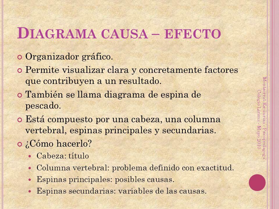 D IAGRAMA CAUSA – EFECTO Organizador gráfico. Permite visualizar clara y concretamente factores que contribuyen a un resultado. También se llama diagr