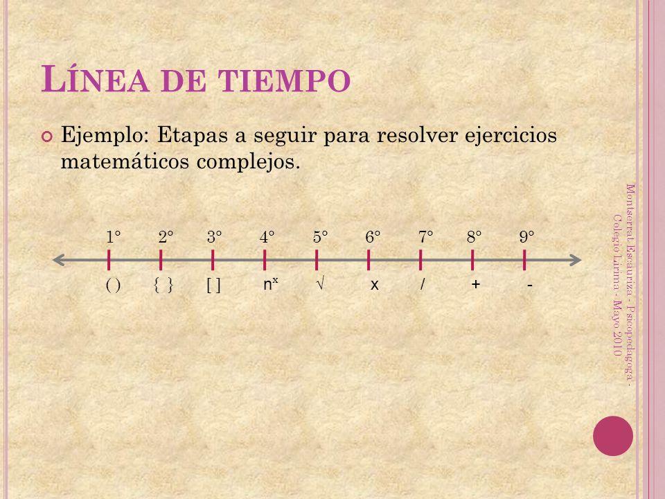 Ejemplo: Etapas a seguir para resolver ejercicios matemáticos complejos. L ÍNEA DE TIEMPO 1° 2° 3° 4° 5° 6° 7° 8° 9° ( ) { } [ ] n ˣ x / + - Montserra