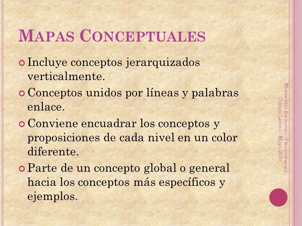 M APAS C ONCEPTUALES Incluye conceptos jerarquizados verticalmente. Conceptos unidos por líneas y palabras enlace. Conviene encuadrar los conceptos y