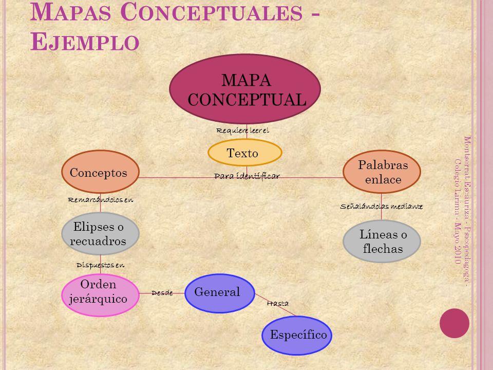 M APAS C ONCEPTUALES - E JEMPLO MAPA CONCEPTUAL Requiere leer el Texto Para identificar Conceptos Palabras enlace Remarcándolos en Señalándolas median