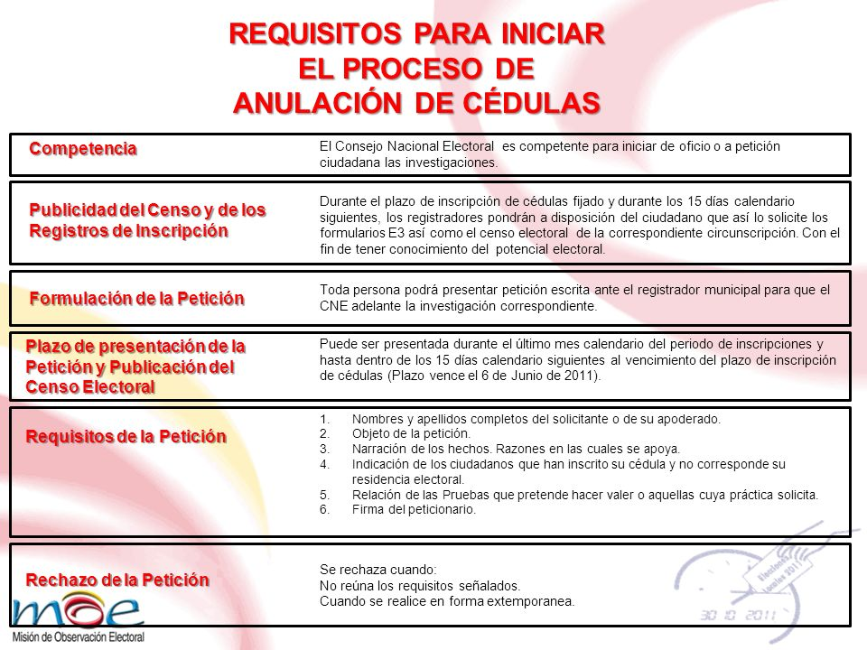 Competencia El Consejo Nacional Electoral es competente para iniciar de oficio o a petición ciudadana las investigaciones. Publicidad del Censo y de l