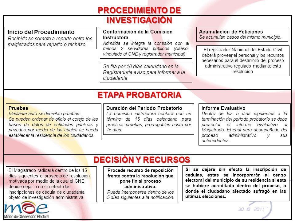 PROCEDIMIENTO DE INVESTIGACIÓN Inicio del Procedimiento Recibida se somete a reparto entre los magistrados para reparto o rechazo.