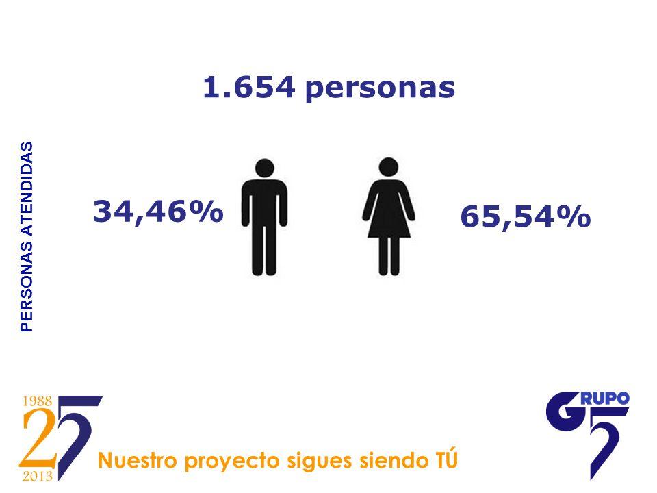PERSONAS ATENDIDAS 1.654 personas 65,54% 34,46% Nuestro proyecto sigues siendo TÚ