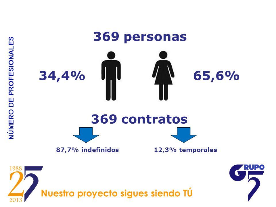 NÚMERO DE PROFESIONALES 369 personas 369 contratos 65,6% 87,7% indefinidos12,3% temporales 34,4% Nuestro proyecto sigues siendo TÚ