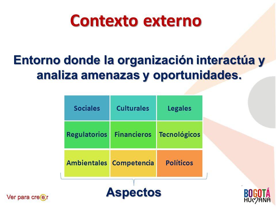 Contexto externo Entorno donde la organización interactúa y analiza amenazas y oportunidades. SocialesCulturalesLegales RegulatoriosFinancierosTecnoló