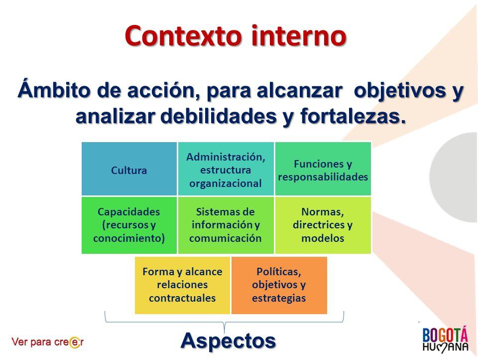 Contexto interno Ámbito de acción, para alcanzar objetivos y analizar debilidades y fortalezas. Cultura Administración, estructura organizacional Func