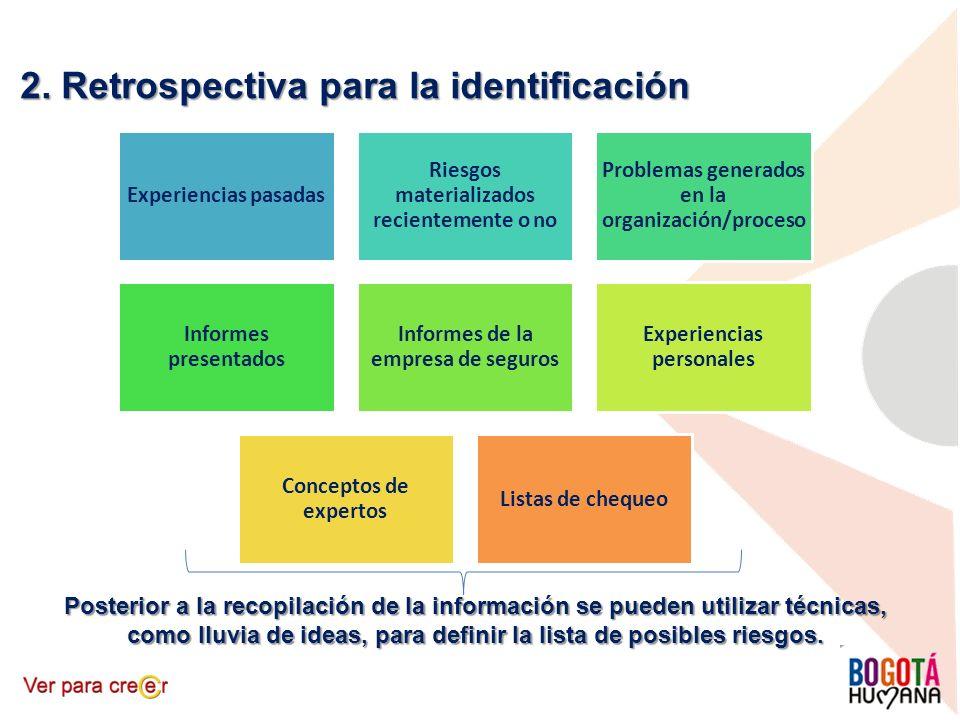 2. Retrospectiva para la identificación Experiencias pasadas Riesgos materializados recientemente o no Problemas generados en la organización/proceso