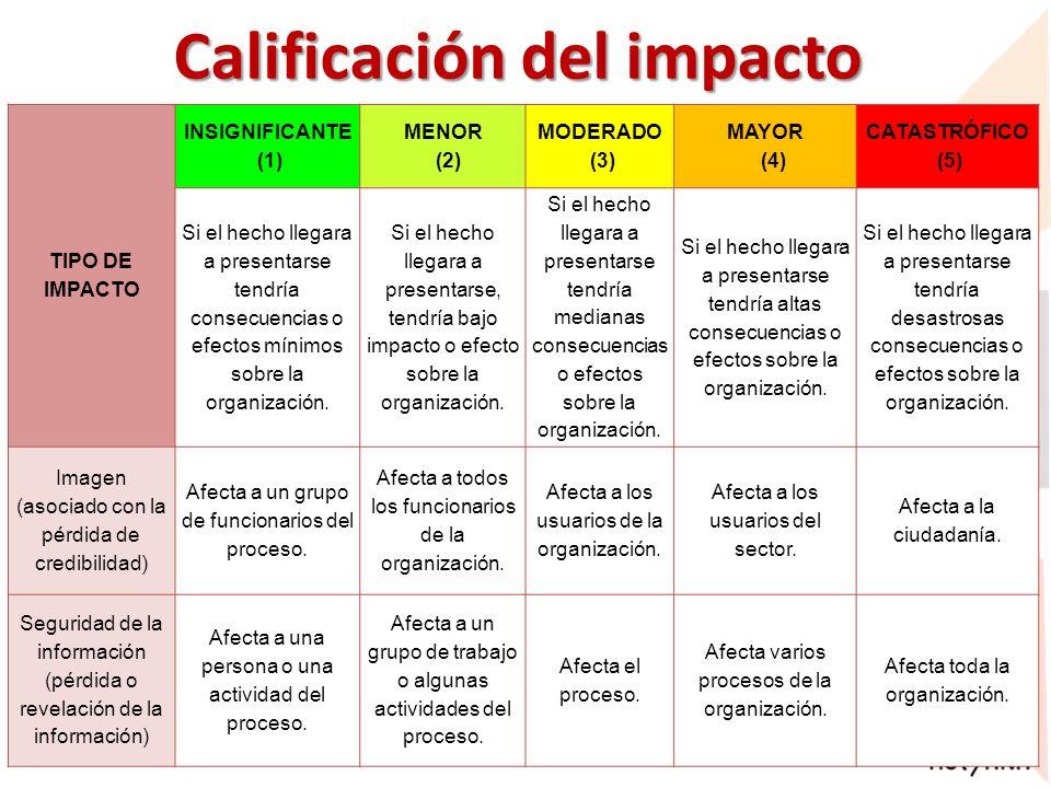 Calificación del impacto TIPO DE IMPACTO INSIGNIFICANTE (1) MENOR (2) MODERADO (3) MAYOR (4) CATASTRÓFICO (5) Si el hecho llegara a presentarse tendrí