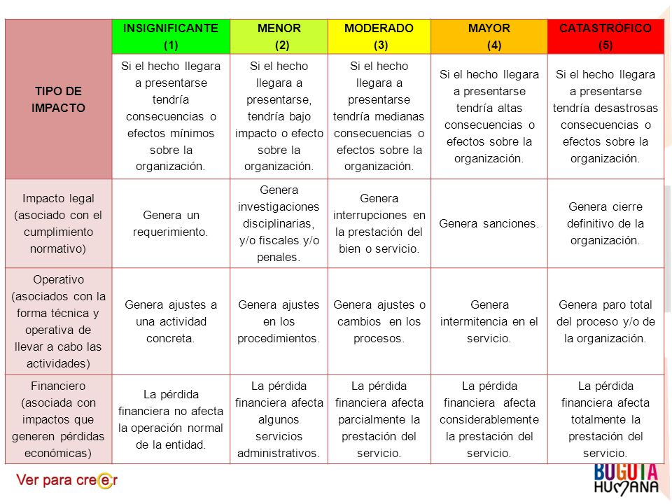 TIPO DE IMPACTO INSIGNIFICANTE (1) MENOR (2) MODERADO (3) MAYOR (4) CATASTRÓFICO (5) Si el hecho llegara a presentarse tendría consecuencias o efectos