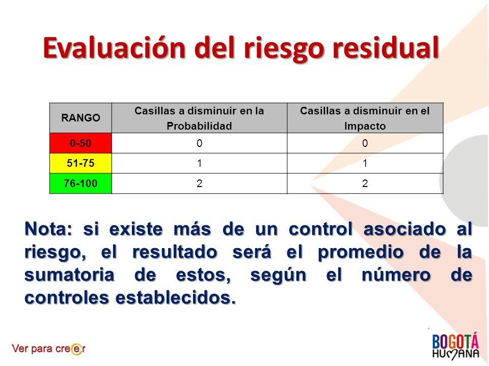 Evaluación del riesgo residual RANGO Casillas a disminuir en la Probabilidad Casillas a disminuir en el Impacto 0-5000 51-7511 76-10022 Nota: si exist