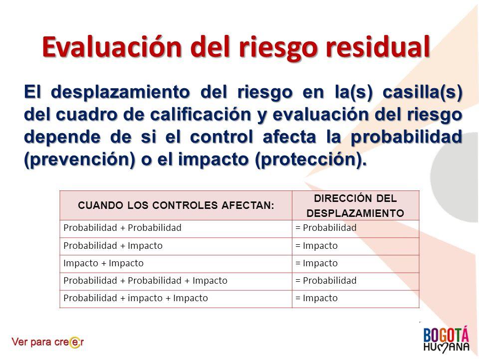 Evaluación del riesgo residual El desplazamiento del riesgo en la(s) casilla(s) del cuadro de calificación y evaluación del riesgo depende de si el co