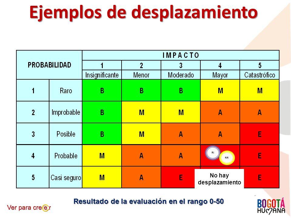 No hay desplazamiento RI RR Ejemplos de desplazamiento Resultado de la evaluación en el rango 0-50