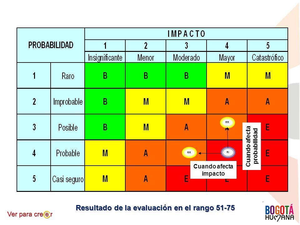 Resultado de la evaluación en el rango 51-75 RI RR Cuando afecta impacto Cuando afecta probabilidad