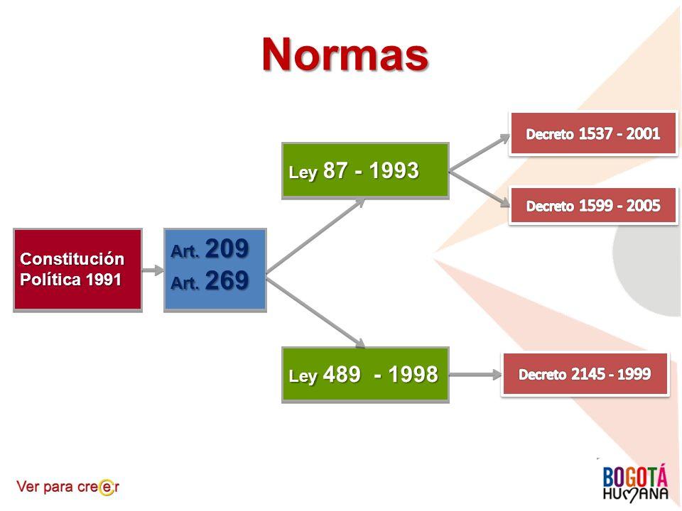Constitución Política 1991 Art. 209 Art. 269 Art. 209 Art. 269 Ley 87 - 1993 Ley 489 - 1998 Normas