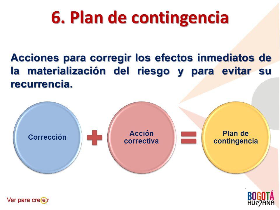 6. Plan de contingencia Acciones para corregir los efectos inmediatos de la materialización del riesgo y para evitar su recurrencia. Corrección Acción