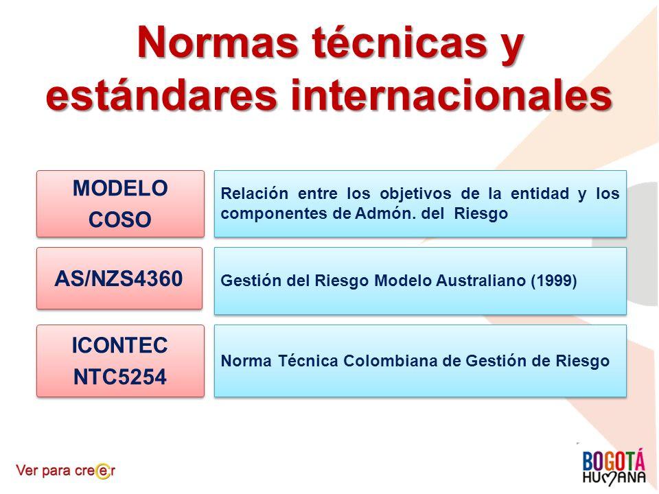 ICONTEC NTC5254 ICONTEC NTC5254 MODELO COSO MODELO COSO AS/NZS4360 Normas técnicas y estándares internacionales Relación entre los objetivos de la ent