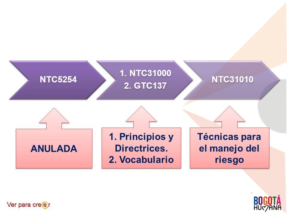 NTC5254 1. NTC31000 2. GTC137 NTC31010 ANULADA 1. Principios y Directrices. 2. Vocabulario 1. Principios y Directrices. 2. Vocabulario Técnicas para e