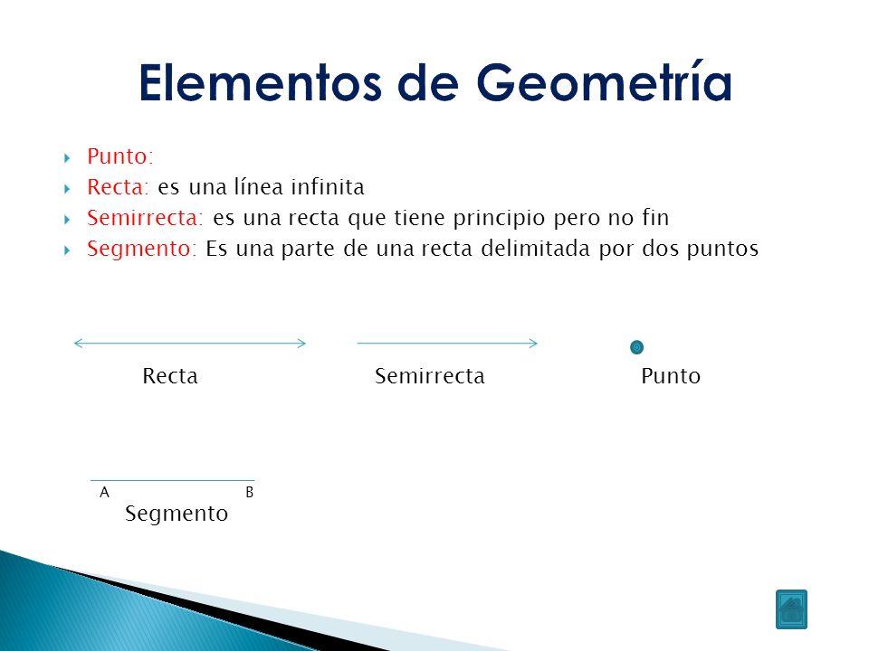 Posición relativa de las rectas Paralelas No tienen ningún punto en común Secantes Se cortan en un punto Coincidentes Tienen todos sus puntos en común Perpendiculares Si se cortan formando un ángulo recto