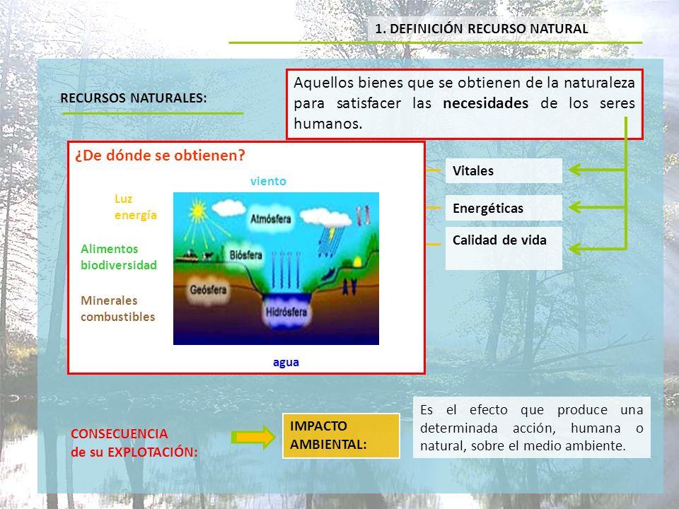2.TIPOS DE RECURSOS NATURALES 1. RECURSOS NO RENOVABLES 2.