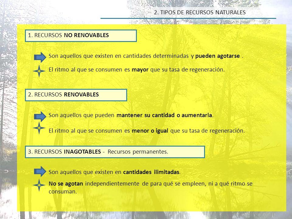 2. TIPOS DE RECURSOS NATURALES AGUA SUELO ATMÓSFERA
