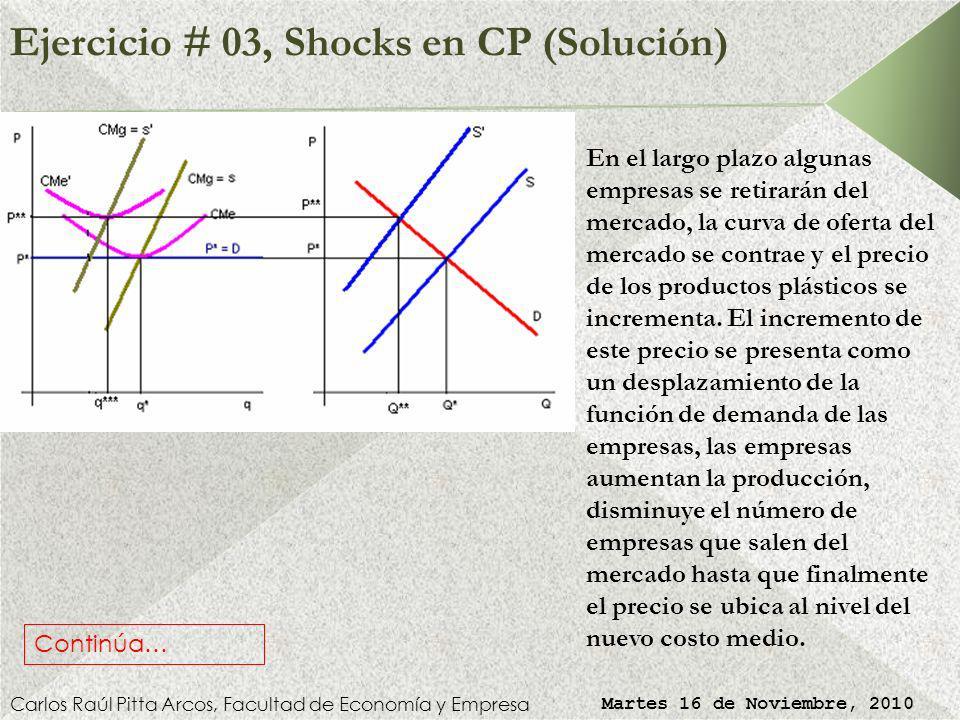 Ejercicio # 03, Shocks en CP (Solución) Carlos Raúl Pitta Arcos, Facultad de Economía y Empresa Martes 16 de Noviembre, 2010 Las fuerzas del mercado d