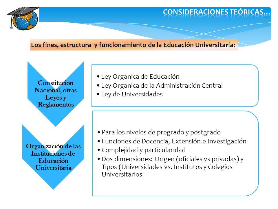 Los fines, estructura y funcionamiento de la Educación Universitaria: Constitución Nacional, otras Leyes y Reglamentos Ley Orgánica de Educación Ley O