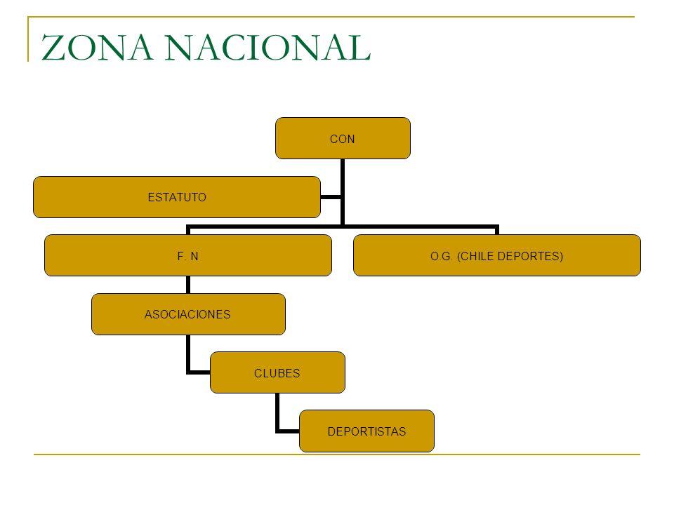 ZONA NACIONAL CON F. N ASOCIACIONES CLUBES DEPORTISTAS O.G. (CHILE DEPORTES) ESTATUTO