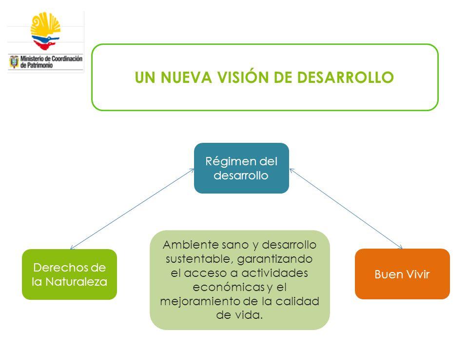 UN NUEVA VISIÓN DE DESARROLLO Derechos de la Naturaleza Régimen del desarrollo Buen Vivir Ambiente sano y desarrollo sustentable, garantizando el acceso a actividades económicas y el mejoramiento de la calidad de vida.