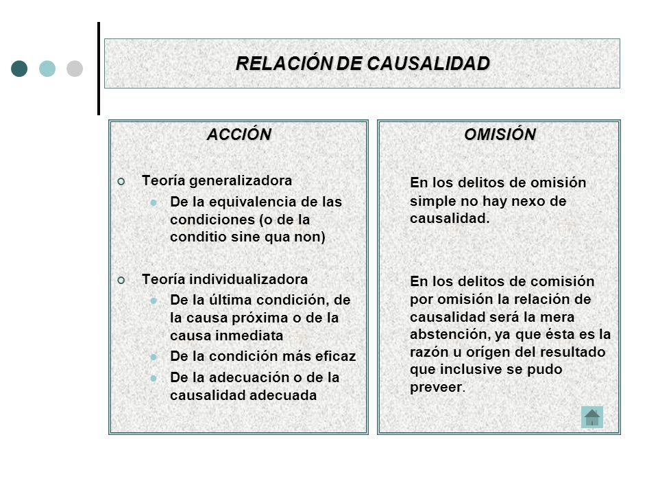 RELACIÓN DE CAUSALIDAD ACCIÓN Teoría generalizadora De la equivalencia de las condiciones (o de la conditio sine qua non) Teoría individualizadora De