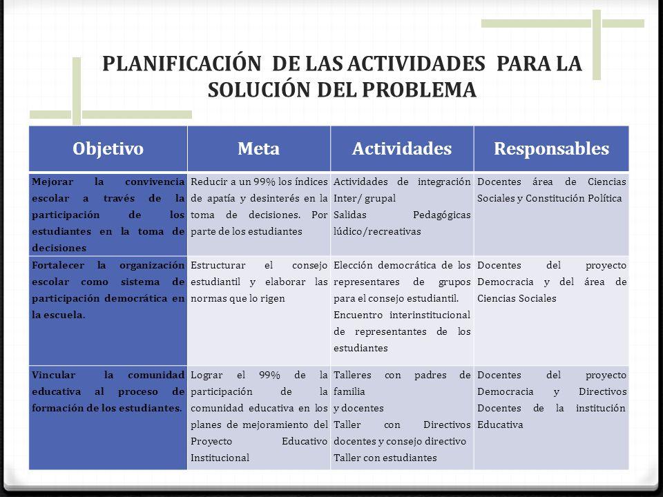 PLANIFICACIÓN DE LAS ACTIVIDADES PARA LA SOLUCIÓN DEL PROBLEMA ObjetivoMetaActividadesResponsables Mejorar la convivencia escolar a través de la parti