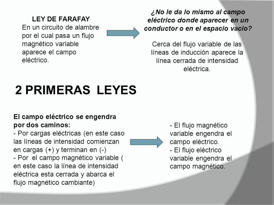 Cerca del flujo variable de las líneas de inducción aparece la línea cerrada de intensidad eléctrica. LEY DE FARAFAY En un circuito de alambre por el