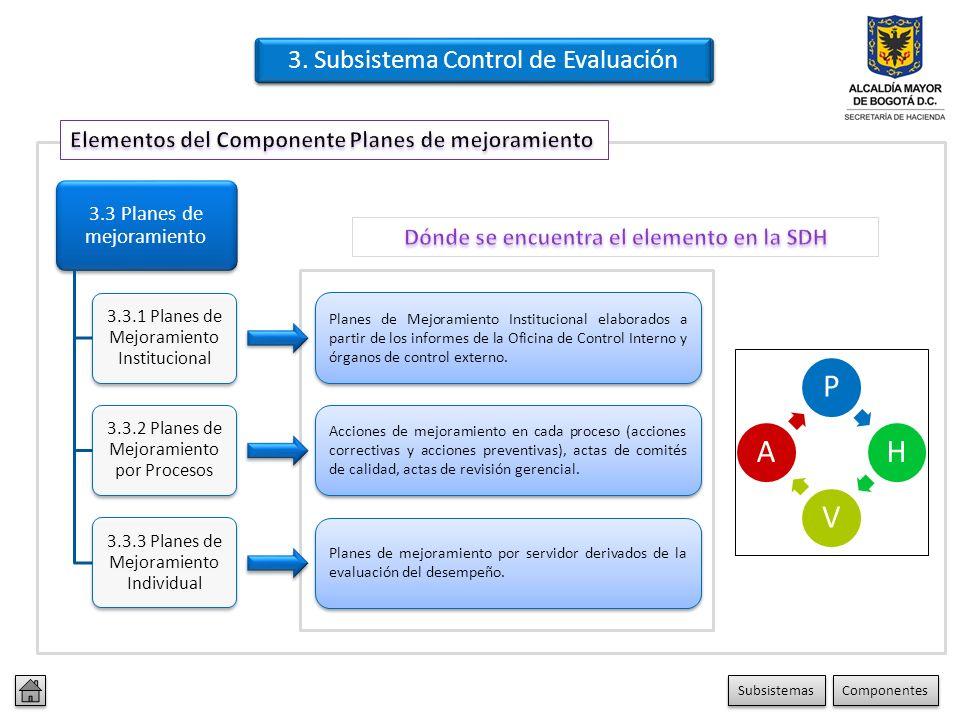 3. Subsistema Control de Evaluación 3.2 Evaluación independiente 3.2.1 Evaluación del Sistema de Control Interno 3.2.2 Auditoria Interna Procedimiento