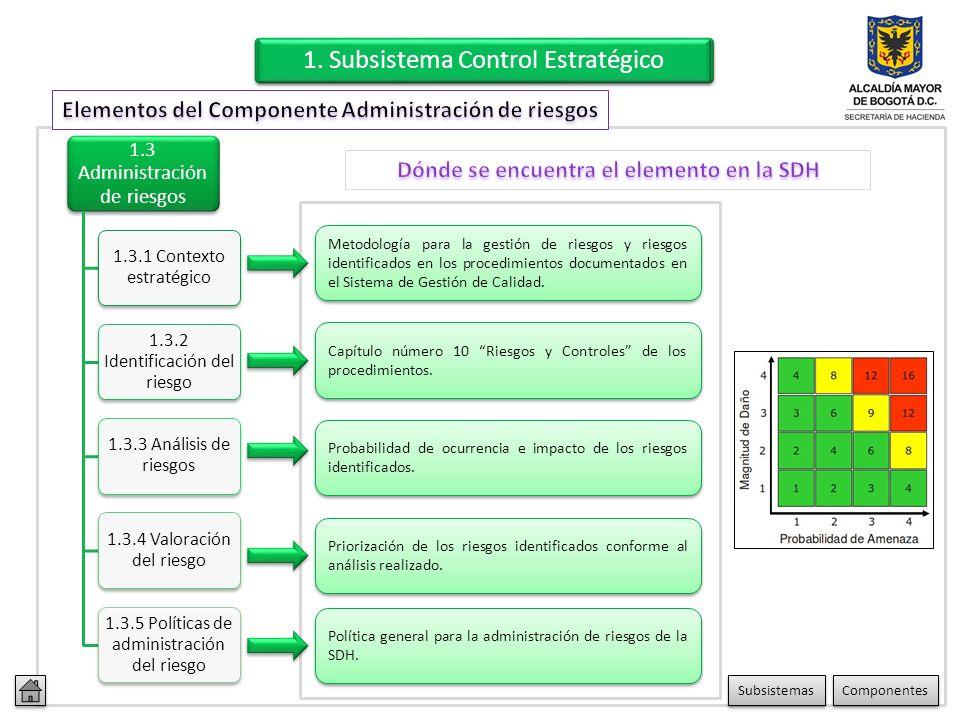 1.2 Direccionamiento estratégico 1.2.1 Planes y programas 1.2.2 Modelo de operación por procesos 1.2.3 Estructura organizacional Plan estratégico