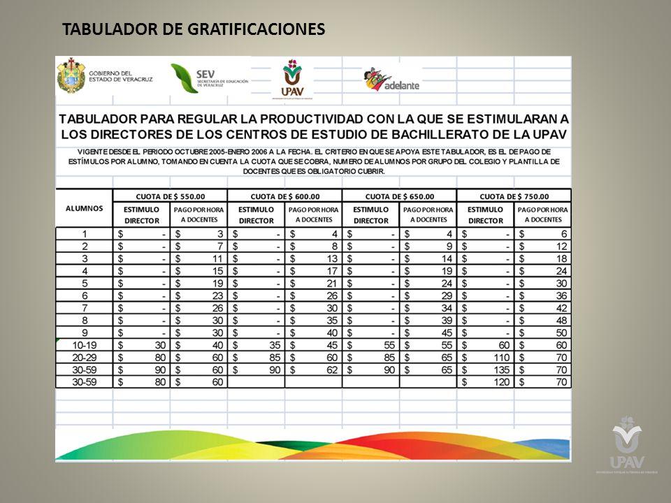 TABULADOR DE GRATIFICACIONES