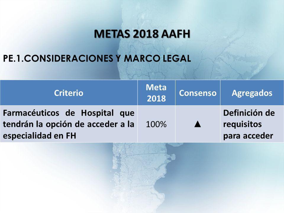 Criterio Meta 2018 ConsensoAgregados Farmacéuticos de Hospital que tendrán la opción de acceder a la especialidad en FH 100% Definición de requisitos para acceder METAS 2018 AAFH PE.1.CONSIDERACIONES Y MARCO LEGAL