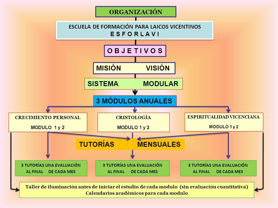 ORGANIZACIÓN ESCUELA DE FORMACIÓN PARA LAICOS VICENTINOS E S F O R L A V I ESCUELA DE FORMACIÓN PARA LAICOS VICENTINOS E S F O R L A V I O B J E T I V O S MISIÓN VISIÓN SISTEMA MODULAR 3 MÓDULOS ANUALES TUTORÍAS MENSUALES 3 TUTORÍAS UNA EVALUACIÓN AL FINAL DE CADA MES 3 TUTORÍAS UNA EVALUACIÓN AL FINAL DE CADA MES 3 TUTORÍAS UNA EVALUACIÓN AL FINAL DE CADA MES CRECIMIENTO PERSONAL MODULO 1 y 2 CRISTOLOGÍA MODULO 1 y 2 ESPIRITUALIDAD VICENCIANA MODULO 1 y 2 Taller de iluminación antes de iniciar el estudio de cada modulo (sin evaluación cuantitativa) Calendarios académicos para cada modulo