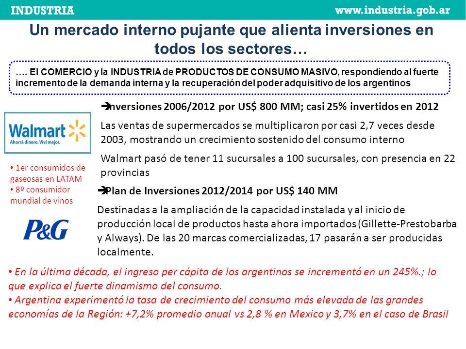 Un mercado interno pujante que alienta inversiones en todos los sectores… ….