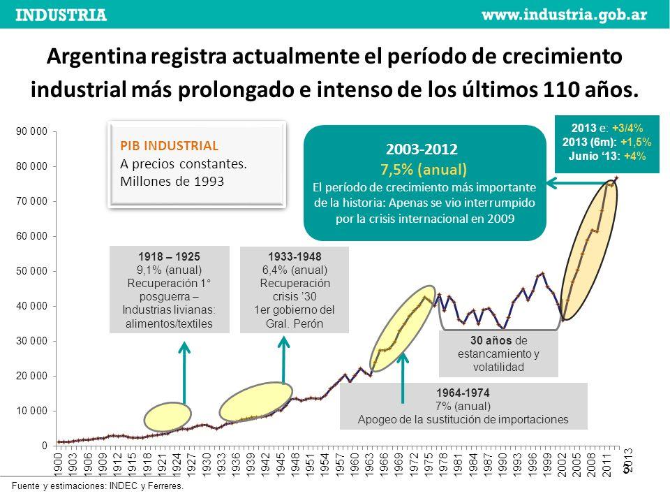 3 2013 1933-1948 6,4% (anual) Recuperación crisis 30 1er gobierno del Gral.