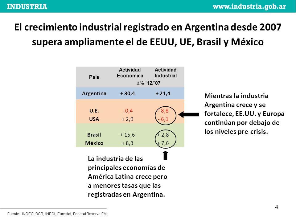 4 Fuente: INDEC, BCB, INEGI, Eurostat, Federal Reserve,FMI.