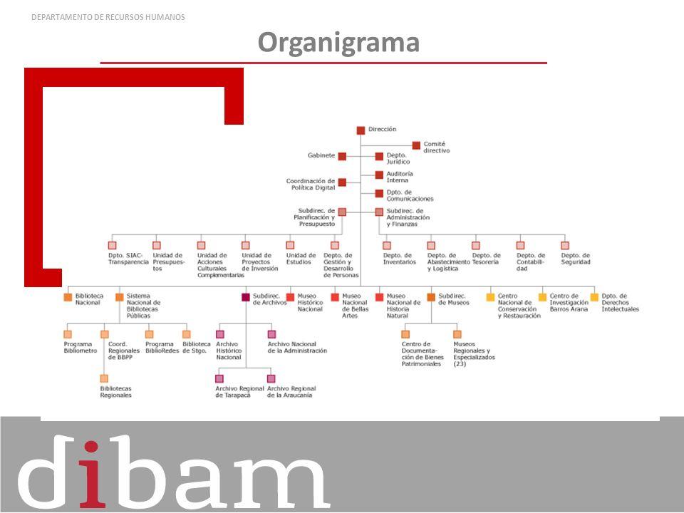 Organigrama DEPARTAMENTO DE RECURSOS HUMANOS
