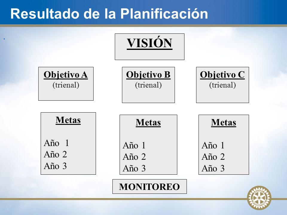 Resultado de la Planificación. Objetivo A (trienal) Objetivo B (trienal) VISIÓN Objetivo C (trienal) Metas Año 1 Año 2 Año 3 Metas Año 1 Año 2 Año 3 M