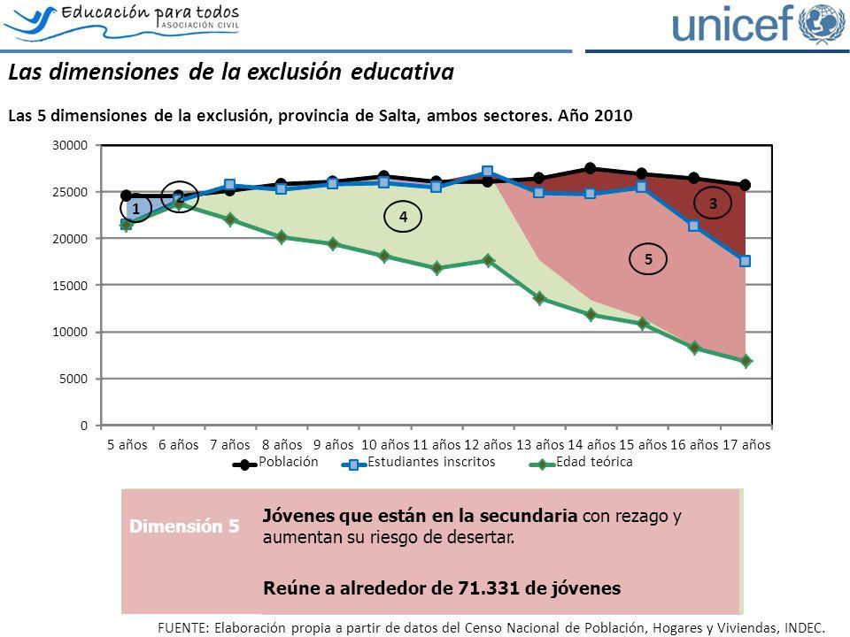 Las dimensiones de la exclusión educativa Las 5 dimensiones de la exclusión, provincia de Salta, ambos sectores.