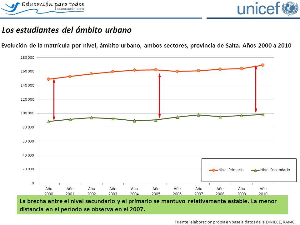 Los estudiantes del ámbito urbano Evolución de la matrícula por nivel, ámbito urbano, ambos sectores, provincia de Salta.