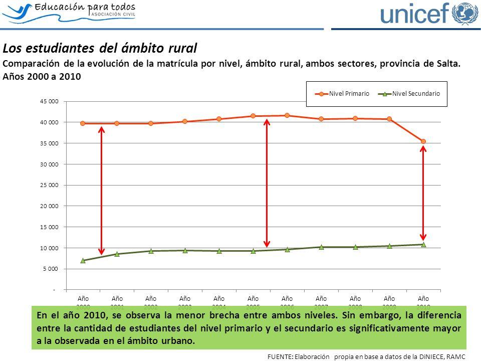 Los estudiantes del ámbito rural Comparación de la evolución de la matrícula por nivel, ámbito rural, ambos sectores, provincia de Salta.