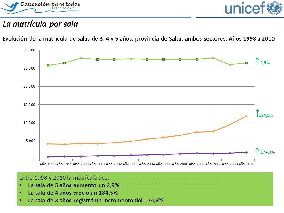 La matrícula por sala Evolución de la matrícula de salas de 3, 4 y 5 años, provincia de Salta, ambos sectores.