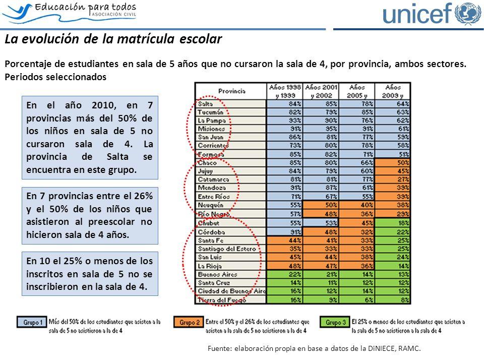 La evolución de la matrícula escolar Porcentaje de estudiantes en sala de 5 años que no cursaron la sala de 4, por provincia, ambos sectores.
