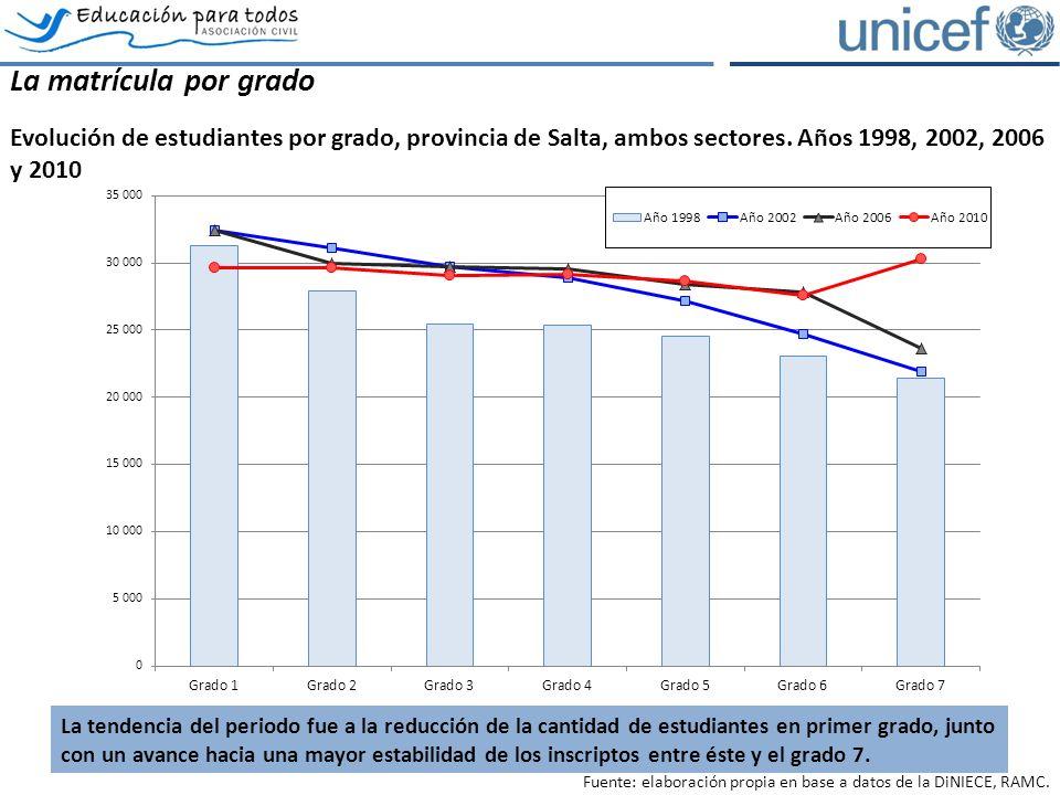 La matrícula por grado Evolución de estudiantes por grado, provincia de Salta, ambos sectores.