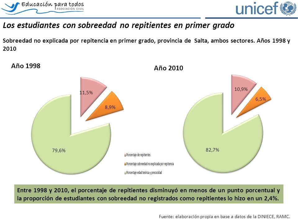 Los estudiantes con sobreedad no repitientes en primer grado Sobreedad no explicada por repitencia en primer grado, provincia de Salta, ambos sectores.