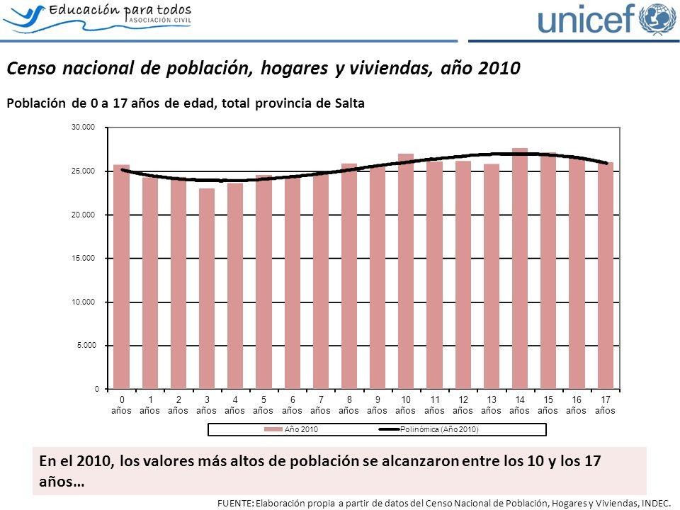 El acceso y permanencia en el sistema educativo Evolución de la asistencia escolar por tramos de edad, provincia de Salta.